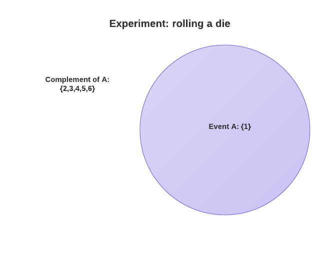 complement-of-event