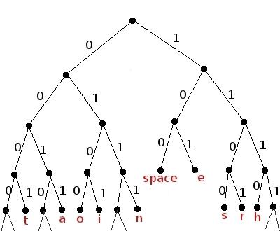 huffman-tree-1